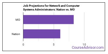 Job Projections for Network and Computer Systems Administrators: Nation vs. MO