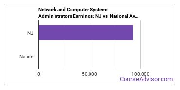 Network and Computer Systems Administrators Earnings: NJ vs. National Average