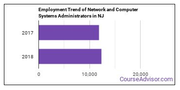 Network and Computer Systems Administrators in NJ Employment Trend