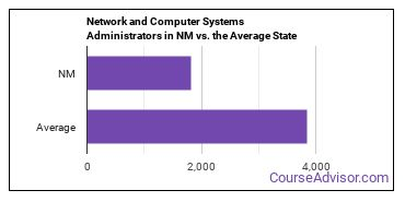 Network and Computer Systems Administrators in NM vs. the Average State