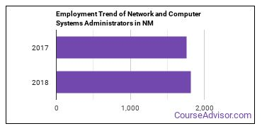 Network and Computer Systems Administrators in NM Employment Trend