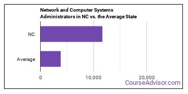 Network and Computer Systems Administrators in NC vs. the Average State