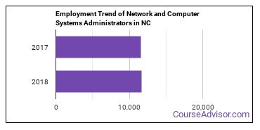 Network and Computer Systems Administrators in NC Employment Trend