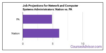 Job Projections for Network and Computer Systems Administrators: Nation vs. PA