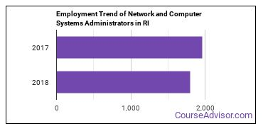 Network and Computer Systems Administrators in RI Employment Trend
