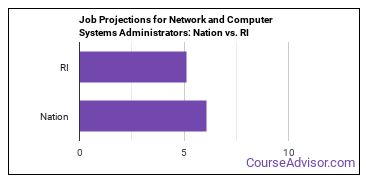 Job Projections for Network and Computer Systems Administrators: Nation vs. RI