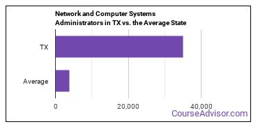 Network and Computer Systems Administrators in TX vs. the Average State