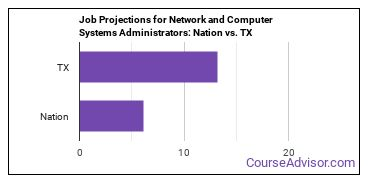 Job Projections for Network and Computer Systems Administrators: Nation vs. TX