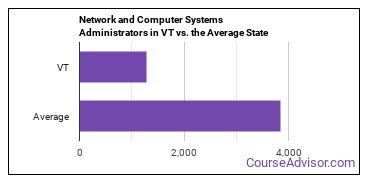 Network and Computer Systems Administrators in VT vs. the Average State