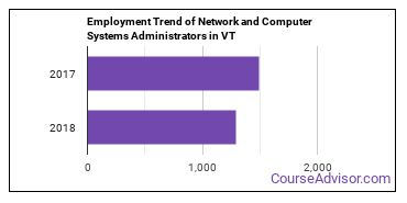 Network and Computer Systems Administrators in VT Employment Trend