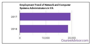 Network and Computer Systems Administrators in VA Employment Trend