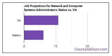 Job Projections for Network and Computer Systems Administrators: Nation vs. VA