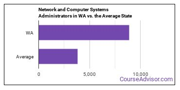 Network and Computer Systems Administrators in WA vs. the Average State