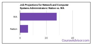 Job Projections for Network and Computer Systems Administrators: Nation vs. WA