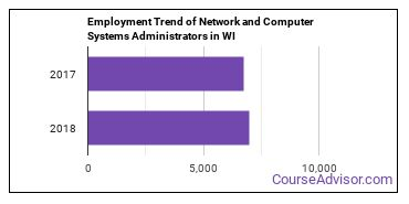 Network and Computer Systems Administrators in WI Employment Trend
