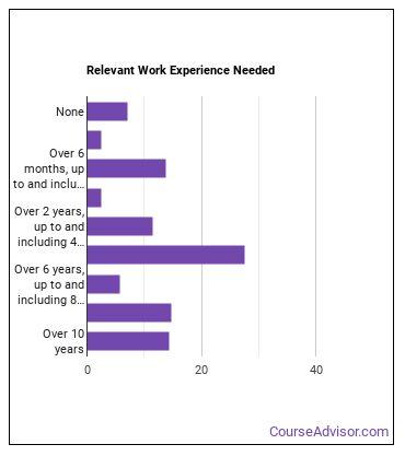 Neurologist Work Experience