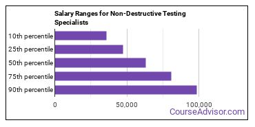 Salary Ranges for Non-Destructive Testing Specialists