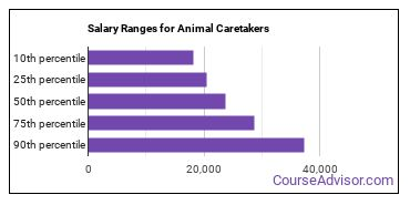 Salary Ranges for Animal Caretakers