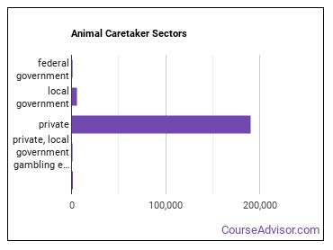 Animal Caretaker Sectors
