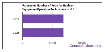 Forecasted Number of Jobs for Nuclear Equipment Operation Technicians in U.S.
