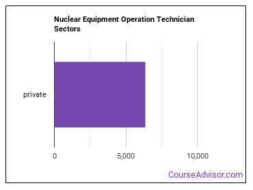 Nuclear Equipment Operation Technician Sectors