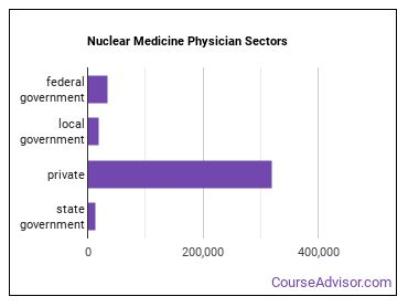 Nuclear Medicine Physician Sectors