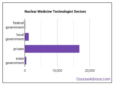 Nuclear Medicine Technologist Sectors