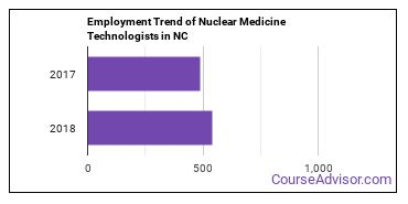 Nuclear Medicine Technologists in NC Employment Trend
