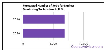 Forecasted Number of Jobs for Nuclear Monitoring Technicians in U.S.