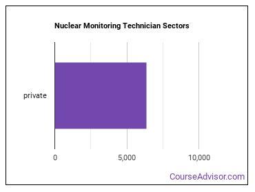 Nuclear Monitoring Technician Sectors