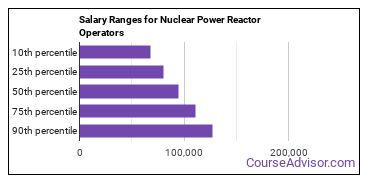 Salary Ranges for Nuclear Power Reactor Operators