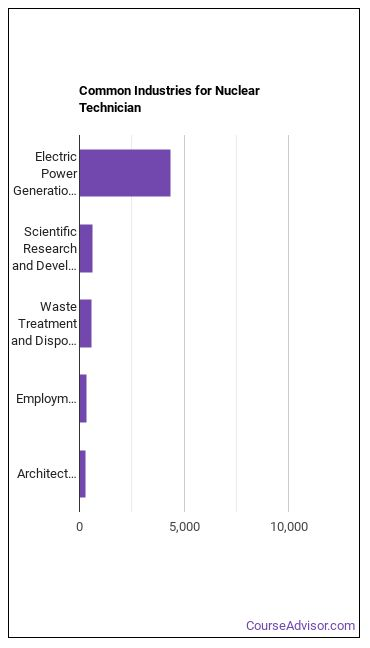 Nuclear Technician Industries
