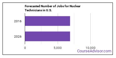 Forecasted Number of Jobs for Nuclear Technicians in U.S.