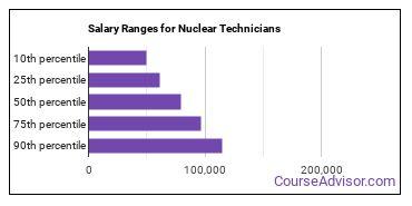 Salary Ranges for Nuclear Technicians