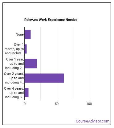 Nurse Anesthetist Work Experience