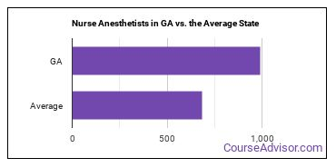 Nurse Anesthetists in GA vs. the Average State
