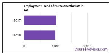 Nurse Anesthetists in GA Employment Trend