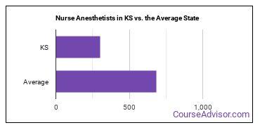 Nurse Anesthetists in KS vs. the Average State