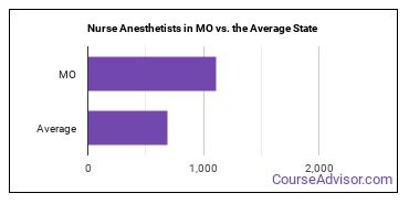 Nurse Anesthetists in MO vs. the Average State