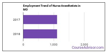 Nurse Anesthetists in MO Employment Trend