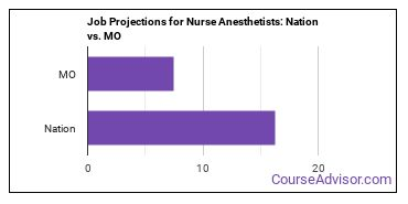 Job Projections for Nurse Anesthetists: Nation vs. MO