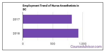 Nurse Anesthetists in SC Employment Trend