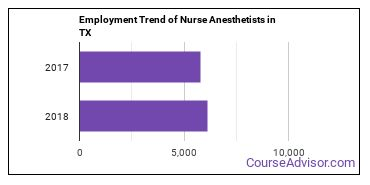 Nurse Anesthetists in TX Employment Trend