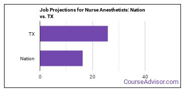Job Projections for Nurse Anesthetists: Nation vs. TX