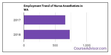 Nurse Anesthetists in WA Employment Trend