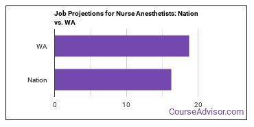 Job Projections for Nurse Anesthetists: Nation vs. WA