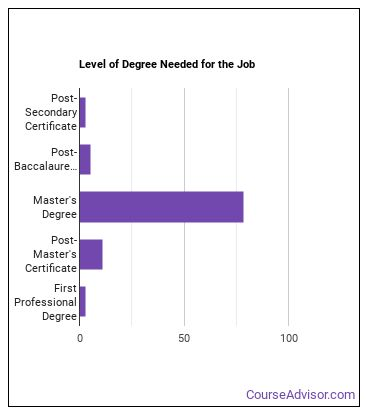 Nurse Midwife Degree Level