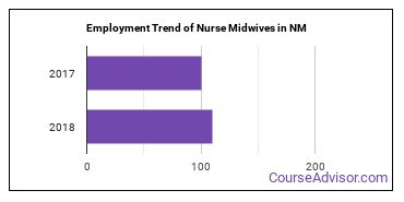 Nurse Midwives in NM Employment Trend