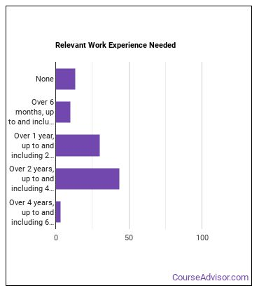 Nurse Practitioner (NP) Work Experience