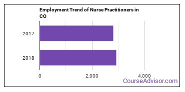Nurse Practitioners in CO Employment Trend